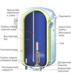 Водонагреватель накопительный электрический