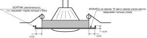 Встраиваемый светодиодный светильник для ванной