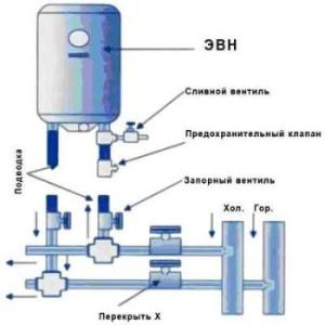 Подключение водонагревателя накопительного