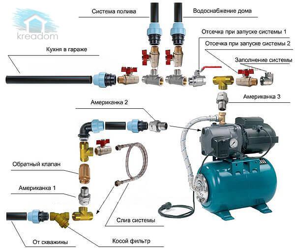 Схема подключения водопровода на даче
