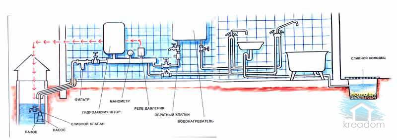 колодец простой способ подачи воды в водопровод