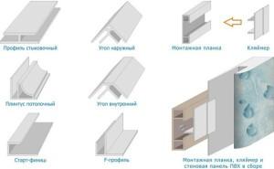 Фурнитура для стеновых панелей ПВХ