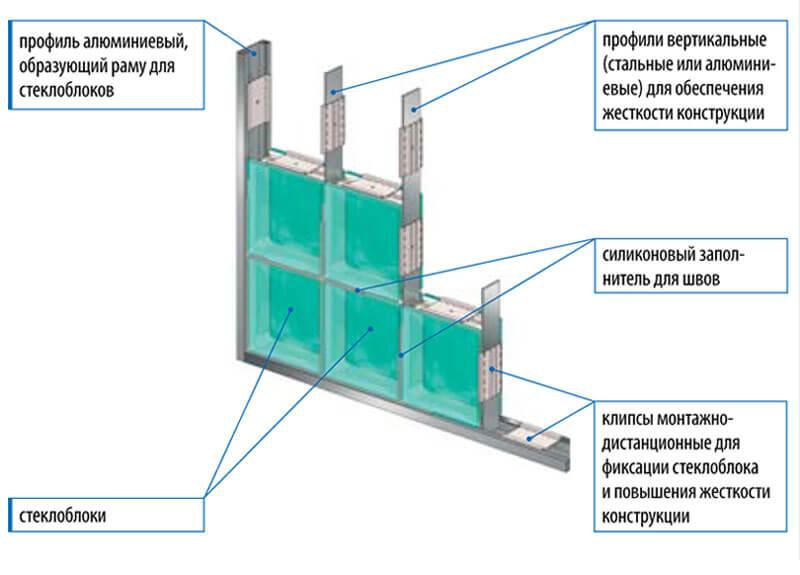 стоимость монтажа стеклоблоков калуга этом