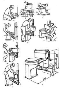 Подключение унитаза к системе канализации