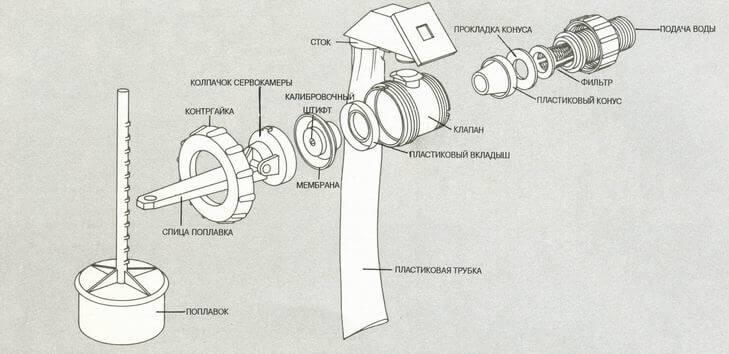 Поплавковый клапан бачка унитаза
