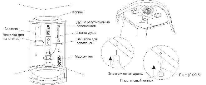 Установка оборудования задней панели и колпака
