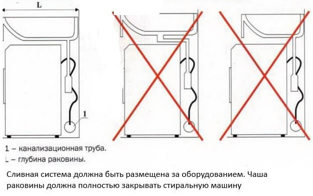 Ошибки при установке раковины кувшинки